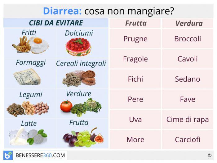 dieta per chi ha vomito e diarrea