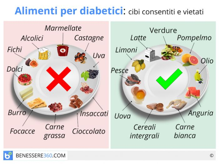 Alimenti per diabetici cibi consigliati e cibi da evitare for Marchi di pasta da non mangiare