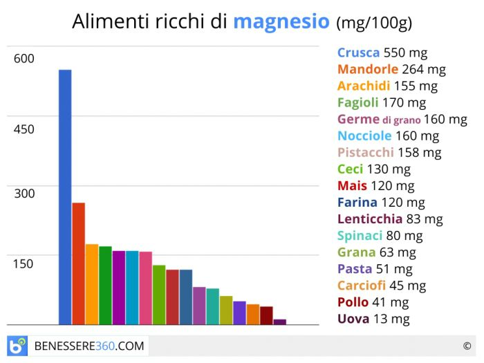 Connu Alimenti ricchi di magnesio LZ57