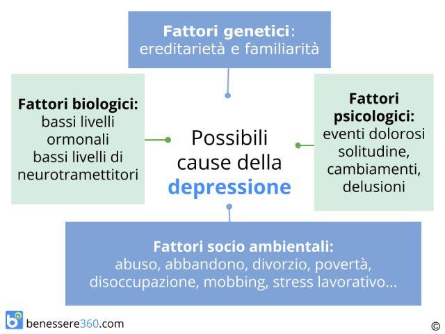 Cause della depressione: organiche o psicologiche, ambientali o ormonali