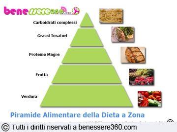 piano alimentare dietetico proteico