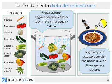 ricetta per dieta liquida