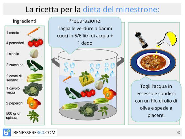 Dieta del minestrone: Funziona? Ingredienti e controindicazioni