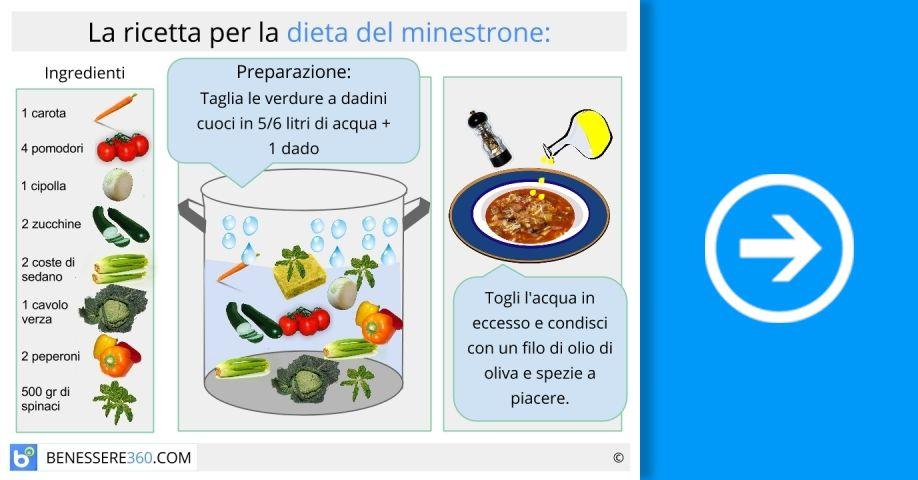 dieta ideale per perdere grasso corporeo