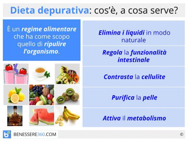Dieta depurativa: cosa mangiare per depurare il corpo? Menù e consigli utili