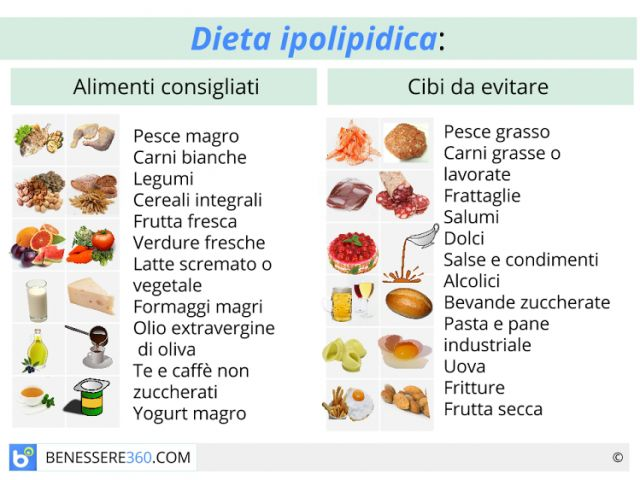 Dieta ipolipidica cos fa dimagrire alimenti da for Dieta x interno coscia
