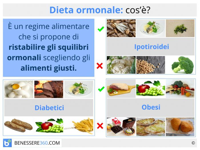 calcola la dieta di esempio di deficit calorico
