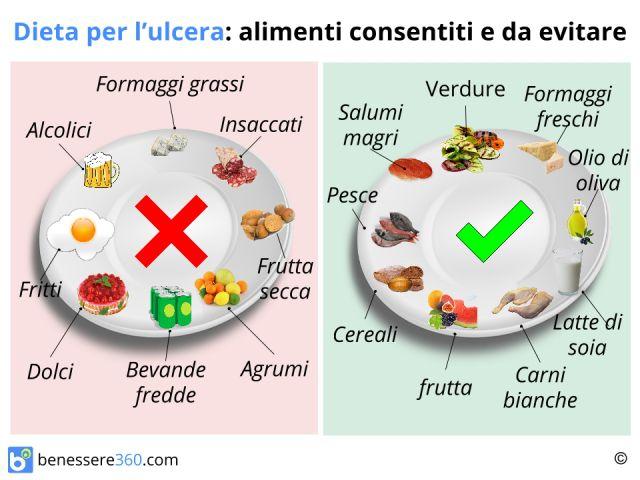 Dieta per ulcera gastrica cosa mangiare cibi da evitare - Stitichezza cosa mangiare per andare in bagno ...