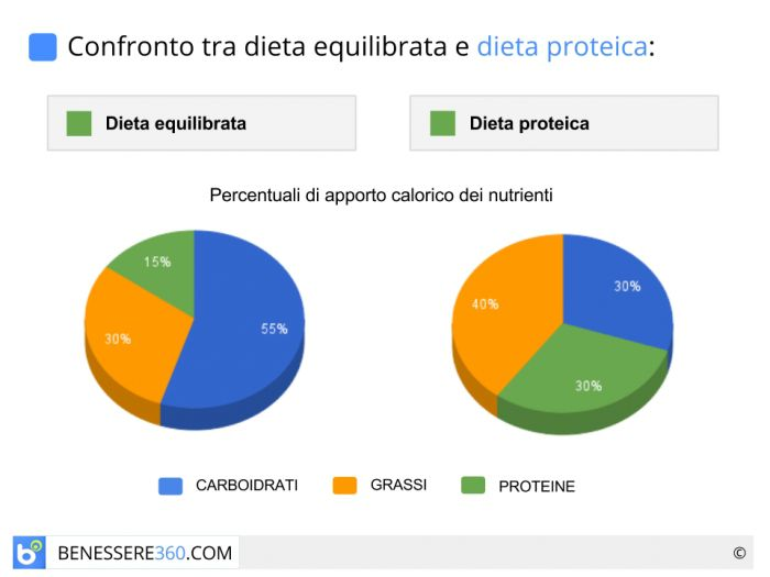 effetti collaterali della dieta proteica