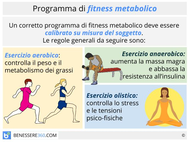 Fitness metabolico: ridurre diabete e rischio cardiaco con gli esercizi