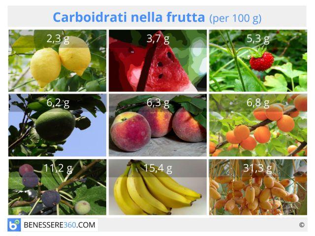 Carboidrati della frutta: caratteristiche e tabella con il contenuto di zuccheri semplici e complessi