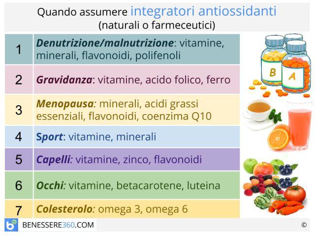 Integratori antiossidanti naturali e farmaceutici: cosa sono ed a cosa servono?