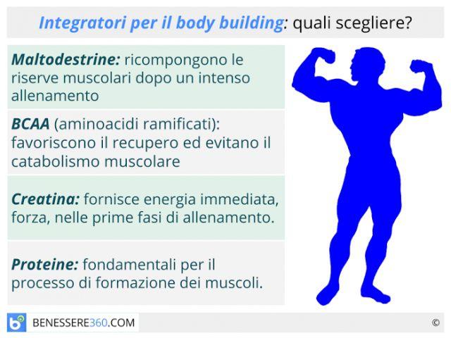 Integratori per palestra: quali scegliere per il body building? Come assumerli? Consigli e controindicazioni