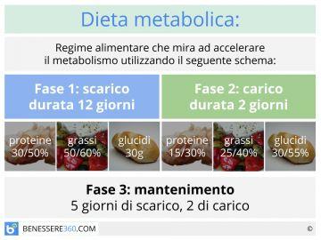 Dieta Lemme Funziona Principi Fasi Menu Ricette Rischi Ed Opinioni