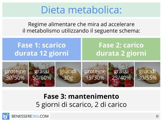 Dieta metabolica: funziona? Menù di esempio e schema settimanale