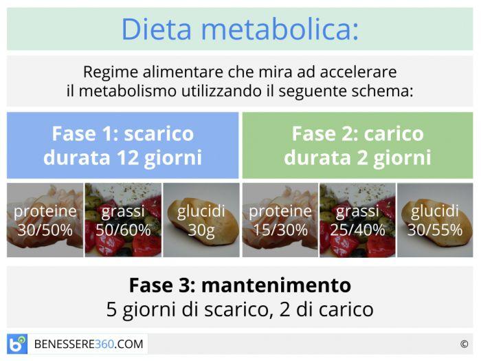Dieta metabolica funziona men di esempio e schema for Dimagrire interno coscia benessere 360