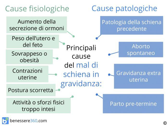 Mal di schiena in gravidanza cosa fare cause rimedi e prevenzione - Mal di schiena a letto cause ...