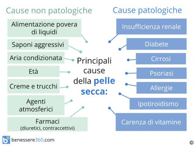 Pelle secca: cause e rimedi naturali per una pelle disidratata