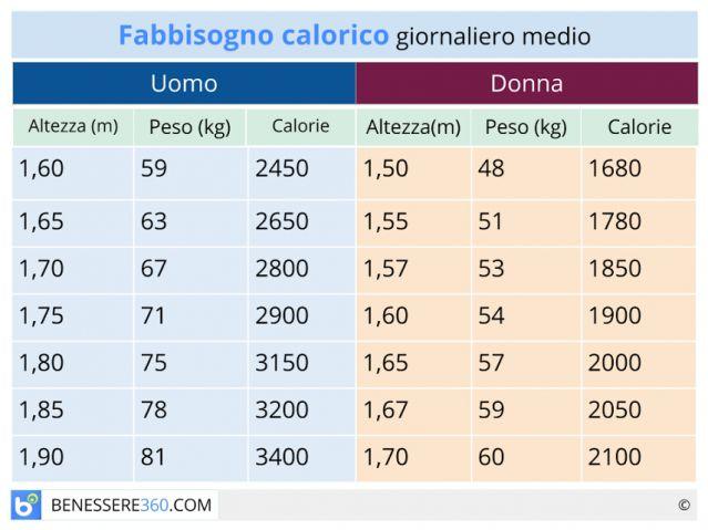 Come conservare la rivista di perdita di peso