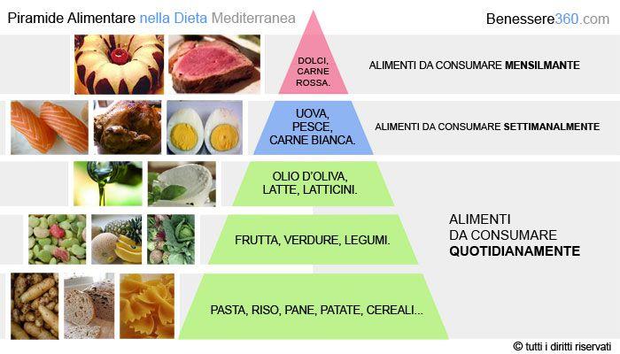 esempio di menu settimanale dieta mediterranean