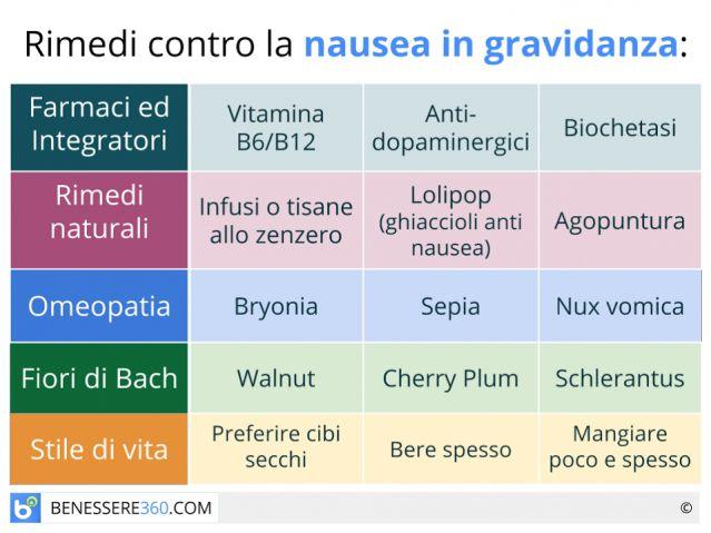 Nausea in gravidanza: quando inizia? Cause e rimedi