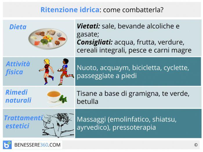 dieta ed esercizi per la cellulite