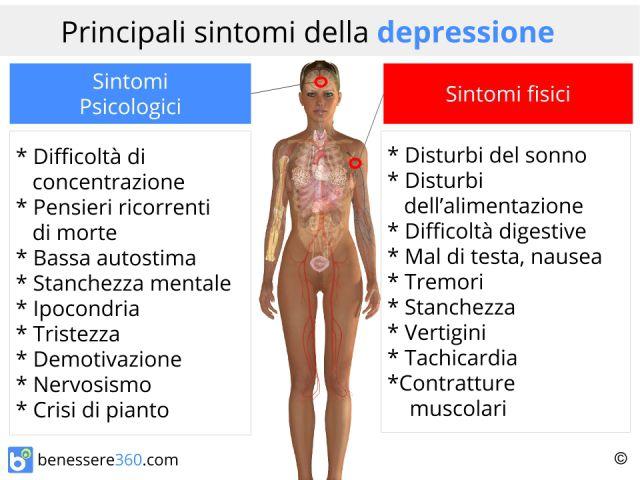 Sintomi della depressione: fisici e psichici