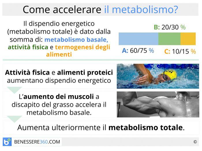 dieta de metabolismo lento