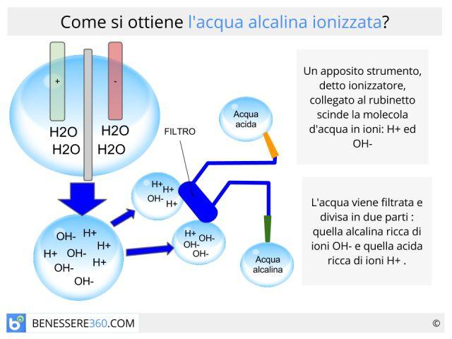 Acqua alcalina ionizzata: benefici, effetti collaterali e controindicazioni