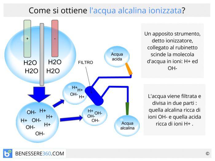 Acqua Alcalina Ionizzata Benefici Effetti Collaterali E