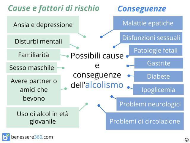 Glycine a una sindrome di astinenza