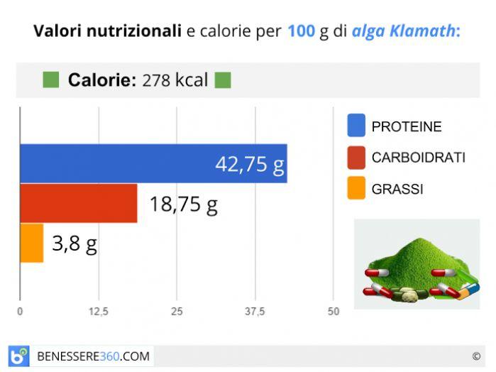 Calorie e valori nutrizionali dell'alga Klamath