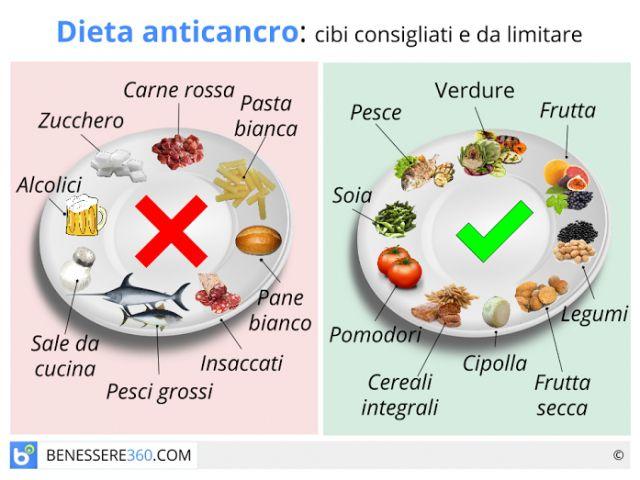 Dieta anticancro: alimenti da evitare e cibi contro i tumori.