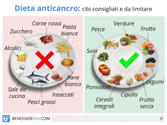 cibi consigliati per la dieta mediterranea