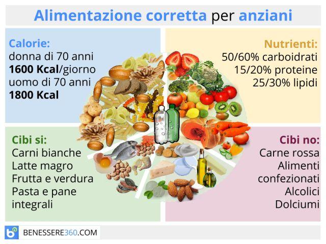 Alimentazione per anziani: dieta e cibi consigliati