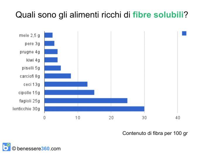 Alimenti ricchi di fibre solubili