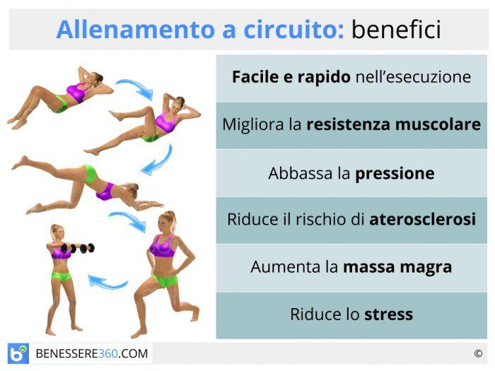 Allenamento a circuito per dimagrire gli esercizi for Dimagrire interno coscia benessere 360