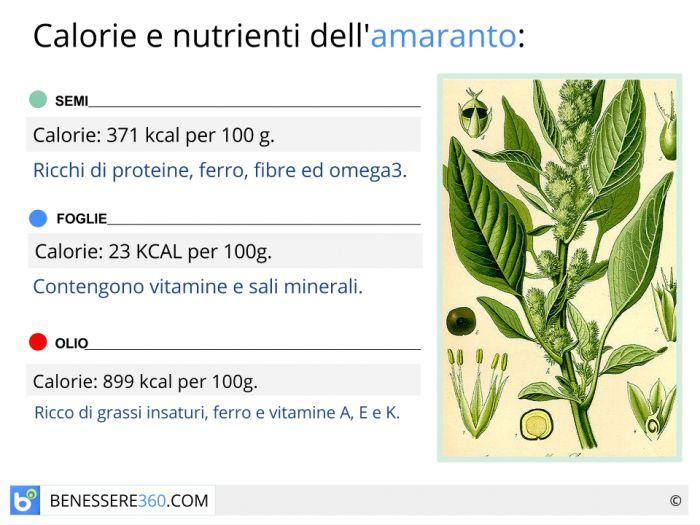 Calorie e nutrienti dell'amaranto
