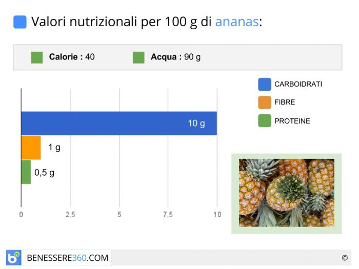 Ananas calorie e valori nutrizionali