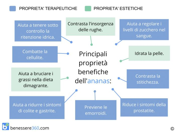 Proprietà benefiche dell'ananas