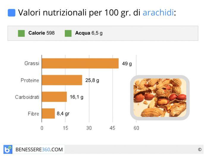 Valori nutrizionali e calorie delle arachidi