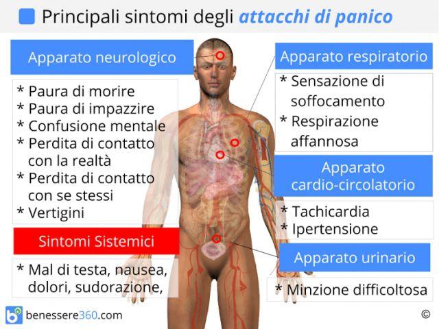 Attacchi di panico: sintomi fisici e psicologici