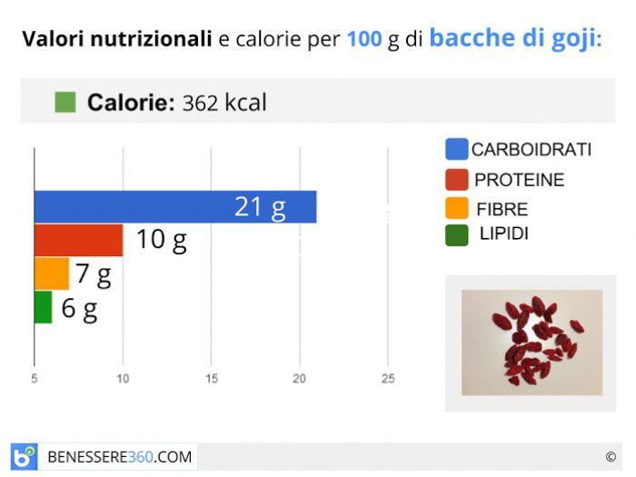 Calorie e valori nutrizionali delle bacche di goji