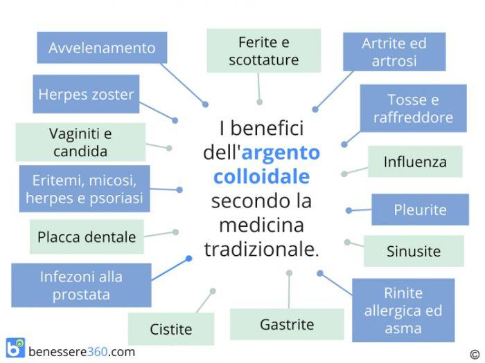 Papilloma virus argento colloidale, Papilloma virus argento colloidale