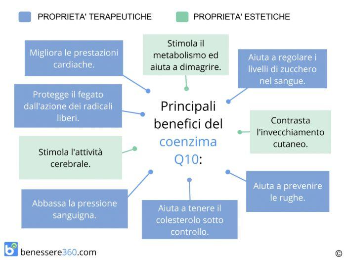 Benefici del coenzima Q10