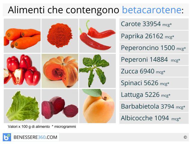 Beta carotene: a cosa serve? Alimenti ed integratori