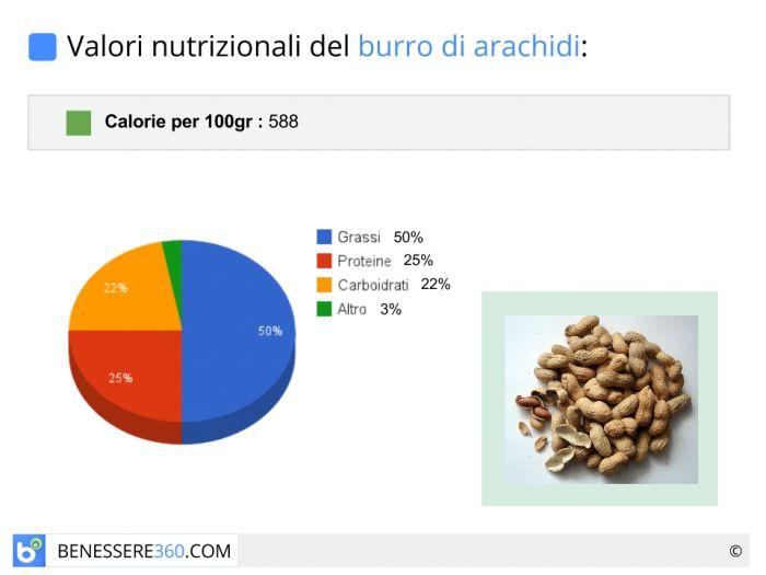 Calorie e valori nutrizionali del burro di arachidi