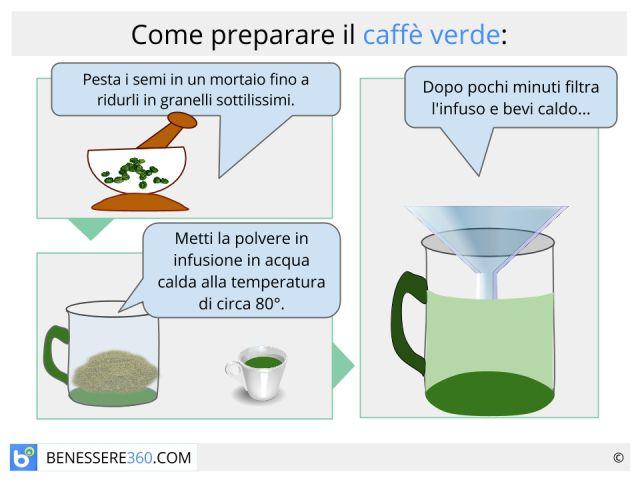 Caffè verde: proprietà, controindicazioni ed effetto dimagrante