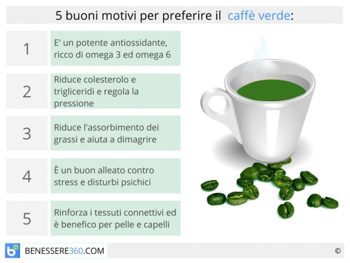 pillole di garcinia cambogia e caffè verde