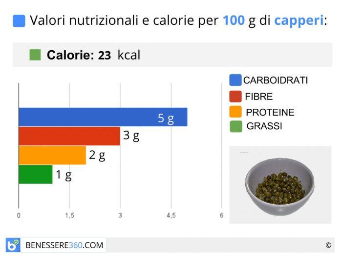 Calorie e valori nutrizionali dei capperi 7eff25994e36
